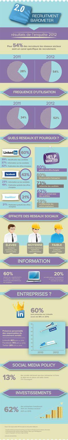 7 Recrutement Et Medias Sociaux Ideas Social Media Infographic Infographic Social Media