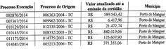 RN POLITICA EM DIA: TRIBUNAL DE CONTAS CONDENA OS EX-PREFEITOS DE PORT...