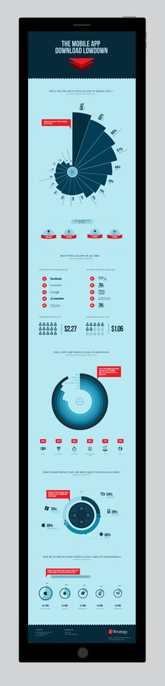 The mobile app download lowdown - INFOGRAPHIC on Behance