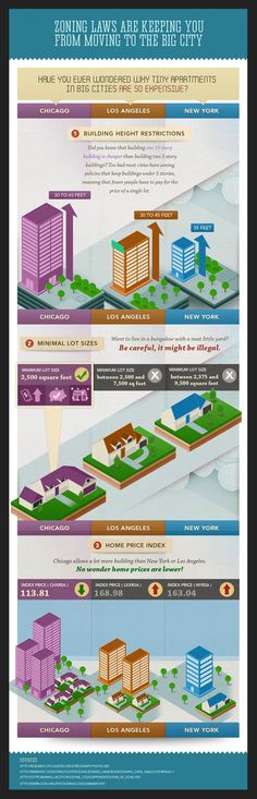 Zoning laws infographic by Gino Gardiola, via Behance #SmartGrowth