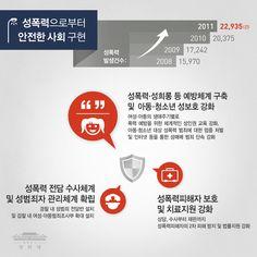 박근혜 정부는 안전한 사회를 만드는데 정부 역량을 집중할 계획입니다. 성충동 약물치료, 일명 화학적 거세라가 성도착증 환자로 판명된 모든 성폭력 범죄자에게 시행됩니다. / 130318 청와대 인포그래픽스 http://vo.to/vYg