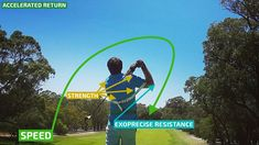 On your follow through, resistance triggers acceleration back to your body; completing your powerful golf swing. #GolfPrecise57PowerSwingTrainer. Globally patented #Exoprecise resistance strengthens #PowerGolf muscles, improves #ClubheadSpeed, #BallStriking accuracy, and #GolfSwingMechanics. All you have to do is wear it and play the #GolfCourse or #GolfPracticeRange! Wear for 18, at the #DrivingRange, #HitIrons and the #GolfPutting green. Seamlessly integrate with your #GolfSwingTraining…