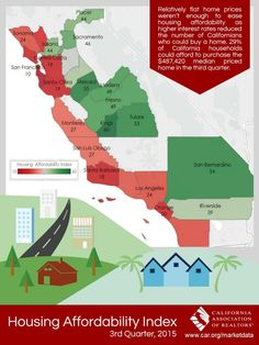 Californias Housing Affordability Index for Q3 2015