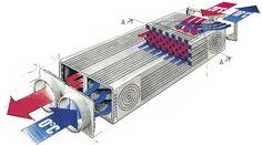 Vam cihazı, hrv cihazı, igk cihazı yada açılım olarak ısı geri kazanımlı taze hava cihazları