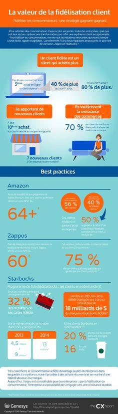 Infographie #relationclient :   Un client dépense 40% de plus lors de son 5ème achat !! //    Les entreprises investissent de plus en plus dans la fidélisation client. Mais cette dernière a-t-elle vraiment des effets bénéfiques ? Eléments de réponse dans l'infographie ci-dessous.
