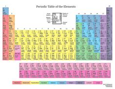 printable periodic tables for 2015 color printable periodic table with electron shells 2015