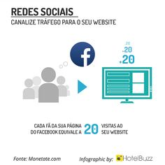 A verdadeira funcionalidade#hotelbuzz #redessociais #hoteldigital do #facebook!