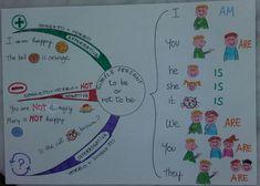 Simple Present di To be Ricomincia la scuola e anche i ragazzini di prima media ricominciano con le lezioni d'inglese... dopo...