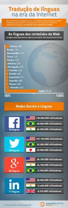 Infografia: Tradução de línguas na era da Internet