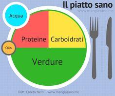 """Ho creato questa infografica per aiutarvi a capire come si può costruire un piatto alimentare sano ed equilibrato, seguendo delle semplici regole. Mi sono ispirato al """"Chose my plate"""" a…"""