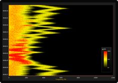 IntensityGridSeries enables visualizing scrolling heatmap, such as specrogram, with high data resolution, up to several million points. Ui Framework, Automotive Engineering, Data Visualization, Software Development, Case Study, Charts, Graphics