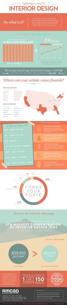 Exploring a Career in Interior Design Infographic