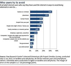 who do internet users try to avoid being found by?