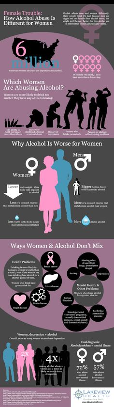 Female Trouble Infographic March 6, 2013 Are you curious why some men never seem to have a hangover or feel as bad as women do after a night of drinking? Check out our infographic below. Discover why alcohol abuse is so much worse for women and what damaging effects that it can have on a…