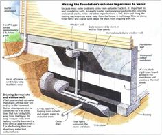 ❧ Making the foundation's exterior impervious to water