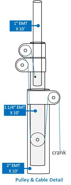 Telescoping Home Antenna Mast: 2 - Design                                                                                                                                                                                 More