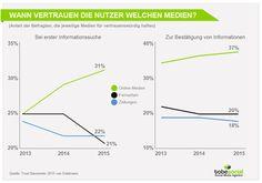 Studie - Vertrauen in Social Media Marketing bei Konsumenten - Informationssuche Medien