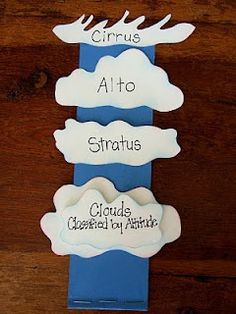 A fold-able classifying cloud types by their position in the atmosphere. The definition of each cloud is written on each strip behind the cloud.