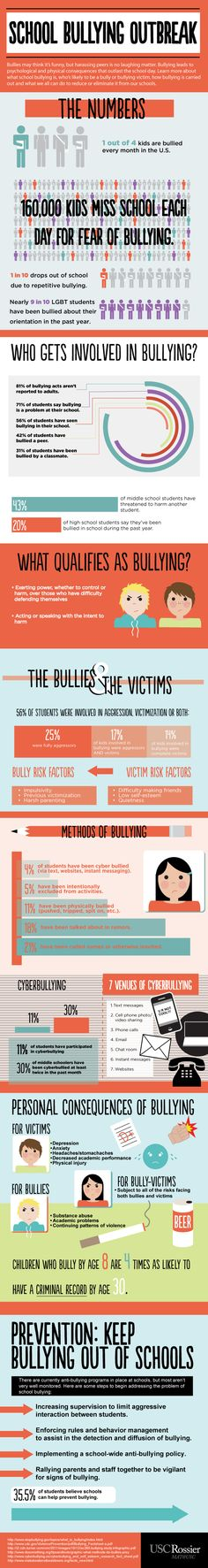 School bullying outbreak infograph.