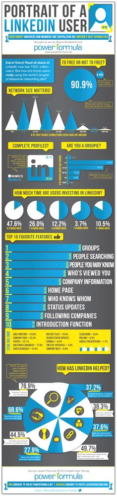 How people are using LinkedIn