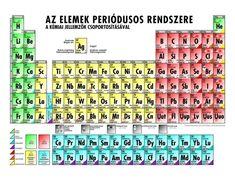 Tabelul Periodic Al Elementelor Chimice Periodic Table, Chemistry, Periodic Table Chart, Periotic Table