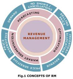 The core of revenue management