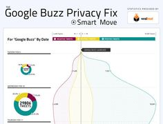 Google Buzz Twitter Reactions #MobileWalletMarketing