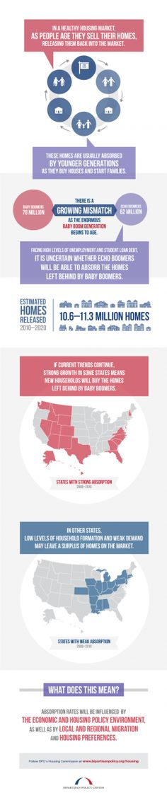 New BPC Housing Commission infographic: Household Formation and Demographic Trends