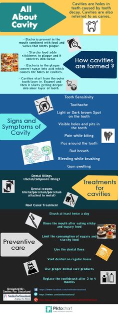 Cavities are now a common problem for most of the people. Know the useful information about how cavities are formed, the important symptoms for identifying cavity, the available treatments for cavity and some tips for preventive care to avoid cavities. http://visual.ly/all-about-cavity