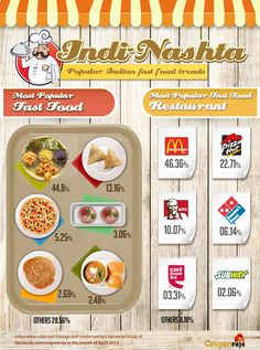 How are India and Fast Food getting along? #Food #Indians