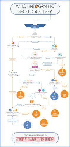 Quale infografica dovresti usare?