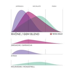 We can learn more about wine blends by looking at several classic regions that specialize in wine blending. It also explains why some grapes aren't blended. Wine Tasting Events, Wine Tasting Party, Boot Camp, Grape Plant, Wine Folly, Famous Wines, Wine And Cheese Party, Wine Magazine, Vitis Vinifera