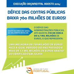 Défice das contas públicas baixa 760 milhões de euros. #portugal #governo #atualidade #AcimadetudoPortugal