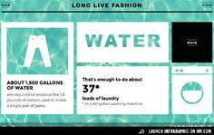 Interactive Infographic: Don't Let Fashion Go to Waste [Sponsored] | Living on GOOD