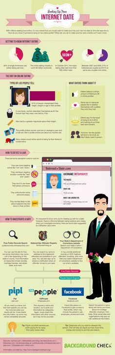 INFOGRAPHIC: SHOULD YOU BACKGROUND CHECK YOUR INTERNET DATE?