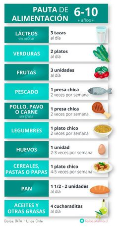 Dieta para ninos de 10-12 anos