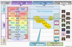 An excellent overview of Enterprise Architecture Frameworks and how they relate…