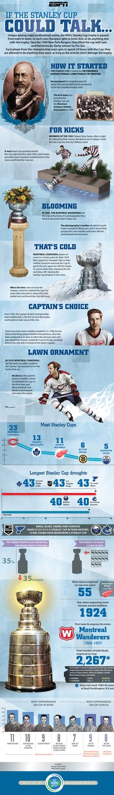 Cool facts on Stanley Cup....obviously outdated since my Kings now have 2 cups!