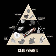 Only 3g NetCarbs per bar. #keto #ketodiet #ketosnack Chocolate, Keto Snacks, Berries, Diet, Bar, Chocolates, Bury, Brown, Banting