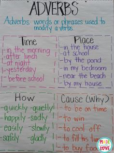 adverb anchor chart Adjective Anchor Chart, Sentence Anchor Chart, Grammar Anchor Charts, Anchor Charts First Grade, Writing Anchor Charts, English Grammar For Kids, English Language Learning, Kids English, Language Arts