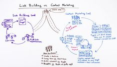 SEO's Dilemma - Link Building vs. Content Marketing - Whiteboard Friday - Moz