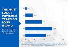 Long Island leads Empire State in solar power permits