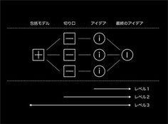 レベル3のブレストまでいけるか!? : ビジネスデザイナーZIBA濱口秀司さん のシンプルな図解とフレームワーク - NAVER まとめ  人間の脳で言うと左右があるとしたら、両方を利用する。切り口を包括する構造体をつくって抽象概念の全体を理解する、それが出来ればそれを破壊して、破壊した切り口でアイデアを出していく。これがブレストレベル3になります。
