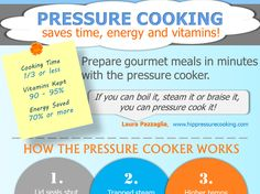 Infographic: Pressure Cooking Saves Time, Energy and Vitamins!