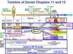 Book of Revelation Timeline Chart | Interpretations: A Survey of the Prophetic Ages Using Timelines