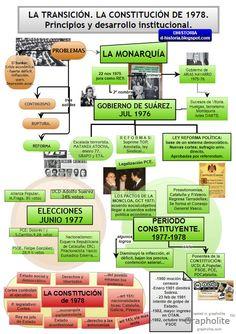 El blog DHistoria. La Transición. Esquema Historia de España