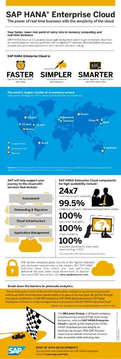 Simplify your IT landscape with SAP HANA Enterprise Cloud Data Science, Information Technology, Hyderabad, Hana, Programming, Accounting, Advertising, Management, Clouds