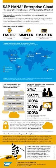 Simplify your IT landscape with SAP HANA Enterprise Cloud