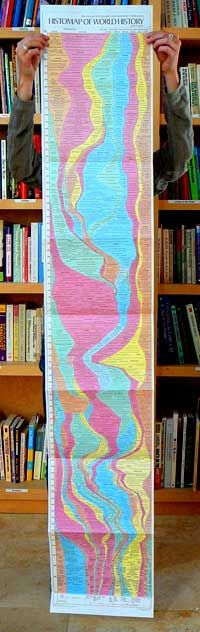 Histomap of World History: The Story of Civilization in a Single Timeline by John B. Sparks