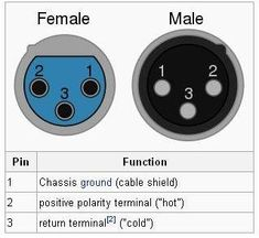 8 Best PA System Audio Cables images | Audio, Cable, og ... Xlr Wiring Diagram Male on three pin wiring diagram, monster cable wiring diagram, akai mpc wiring diagram, home studio wiring diagram, jack wiring diagram, phono plug wiring diagram, 5 pin din wiring diagram, rca cable wiring diagram,